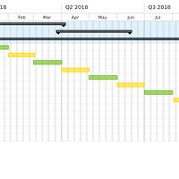 Releases roadmap