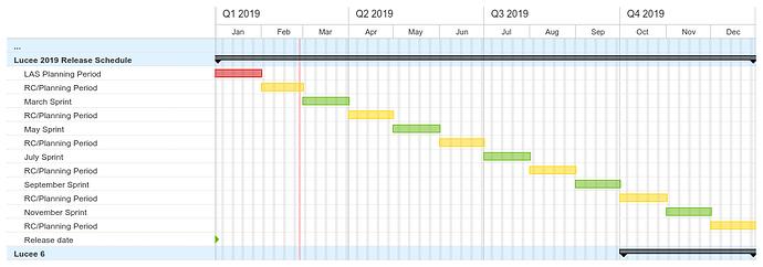Lucee_2019_Release_Schedule